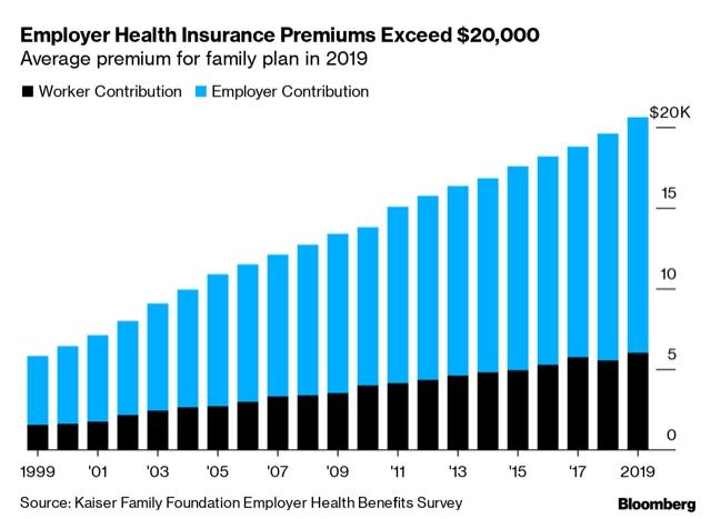 Rising Premiums