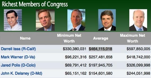 Rich Congress